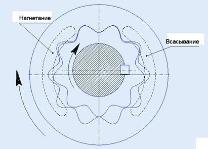 Схема шестеренного насоса с